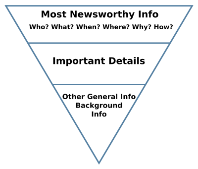 the inverted pyramid structure used by journalists as a model for reporting.