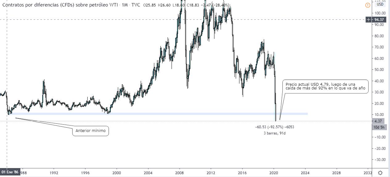 Gráfico del barril de petróleo WTI cotizado en USD. Fuente Tradingview