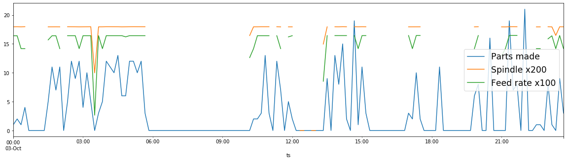 graphing spindle speed, feed rate, and parts produced over time as parts produced over time as part of a machine monitoring big data analysis.