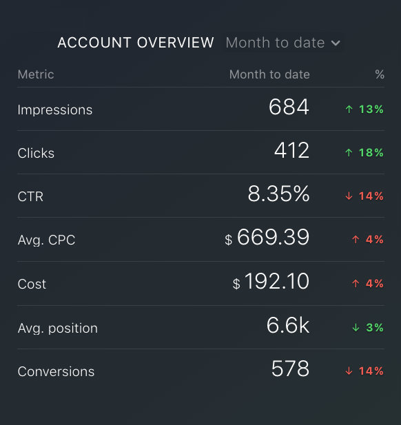 Google Ads average CPC metric