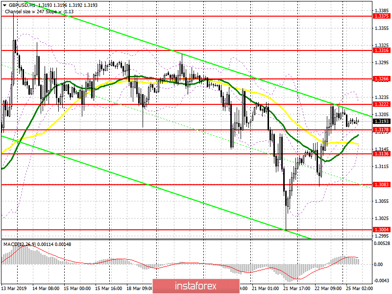GBP/USD: plan for the European session on March 25. Great Britain has two terms, April 12 or May 22