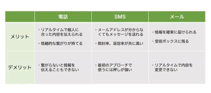 各コミュニケーションツールのメリット・デメリット