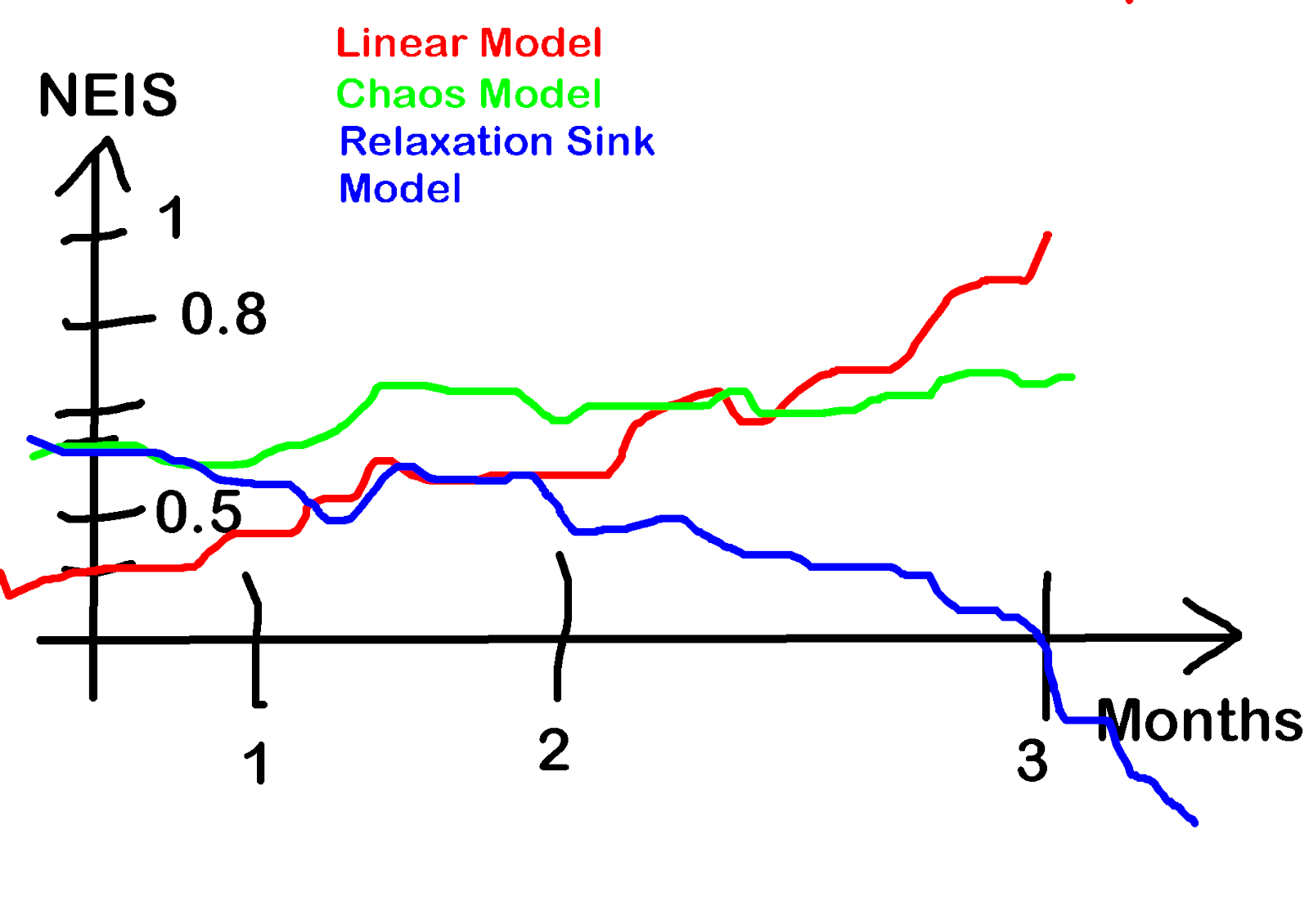 Markov Model Physical Exhaustion Inverse in Normalized Estimated Inverted Sabbath Unit (NEIS)
