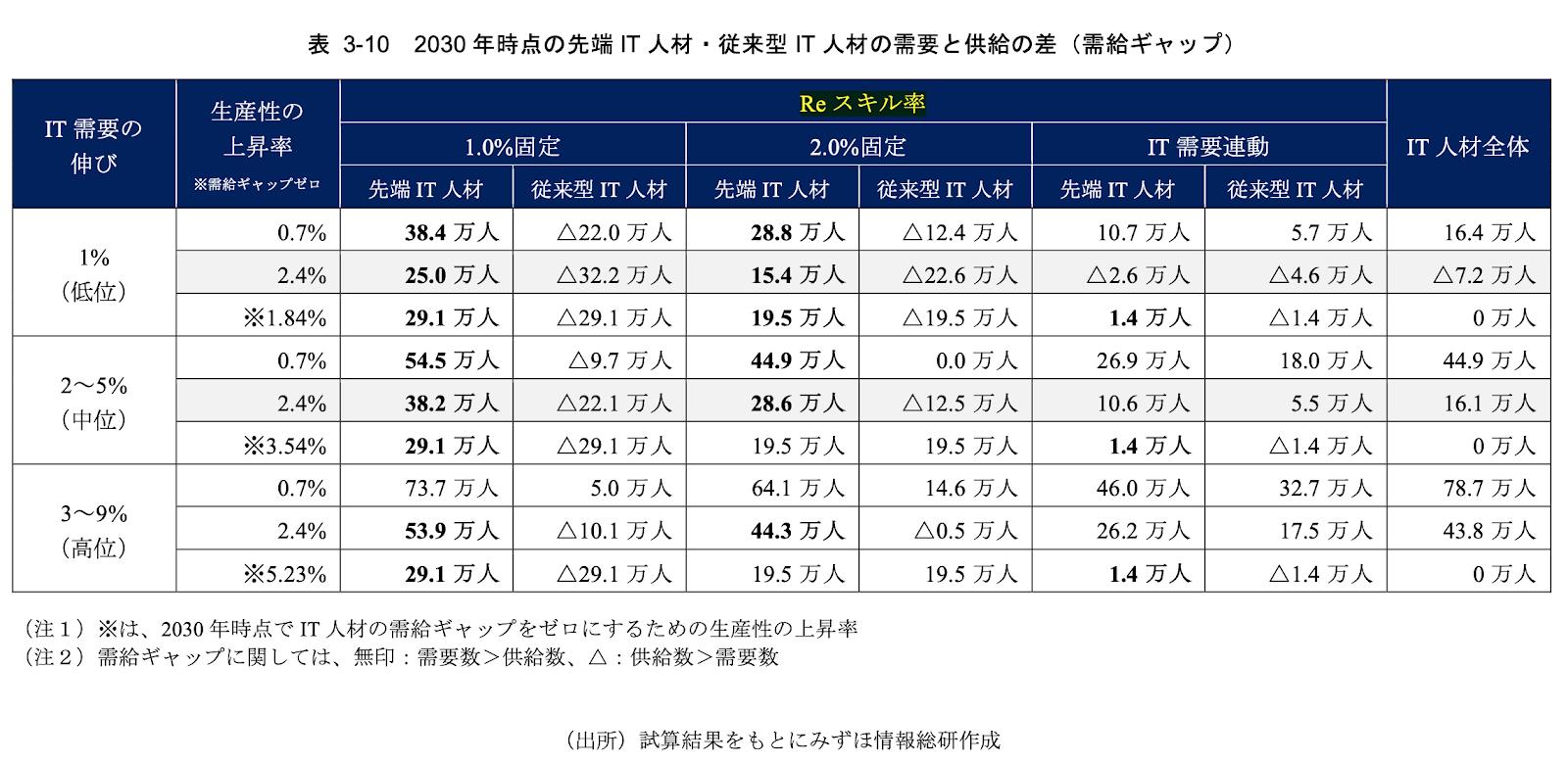 需要と供給の差(出典:経済産業省の委託事業として、みずほ情報総研株式会社によるIT人材受給に関する調査)