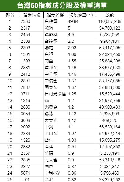 台灣50指數成分股權重清單