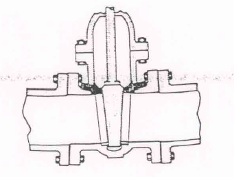 Gate Designs of Gate valves
