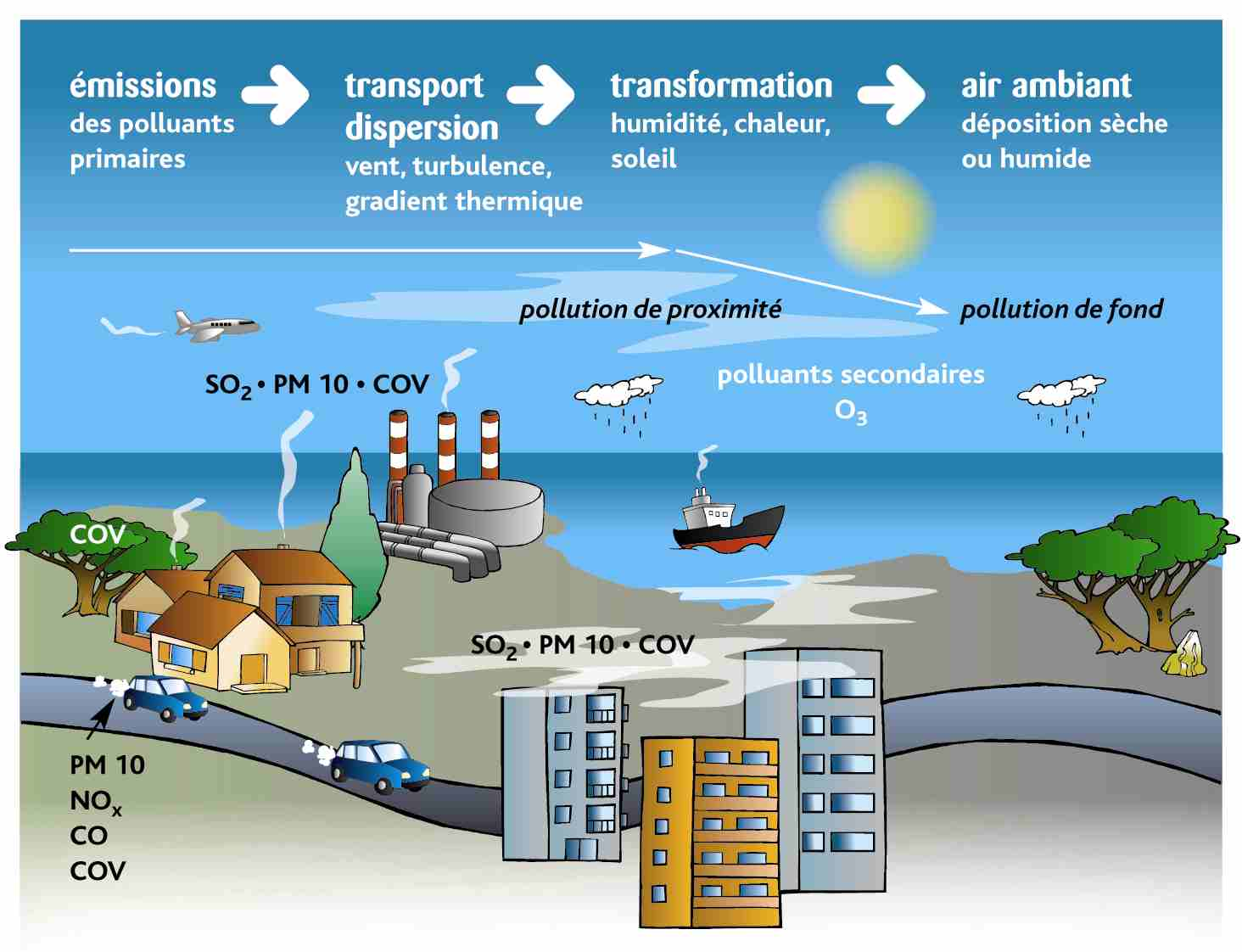 pollution atmosph233rique et r233chauffement climatique tpe