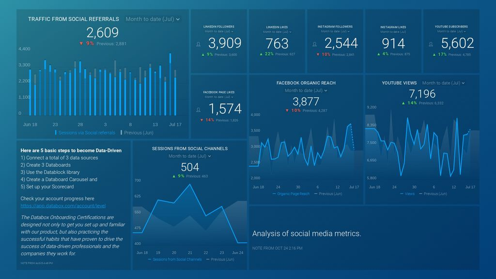 overarching social media analytics dashboard