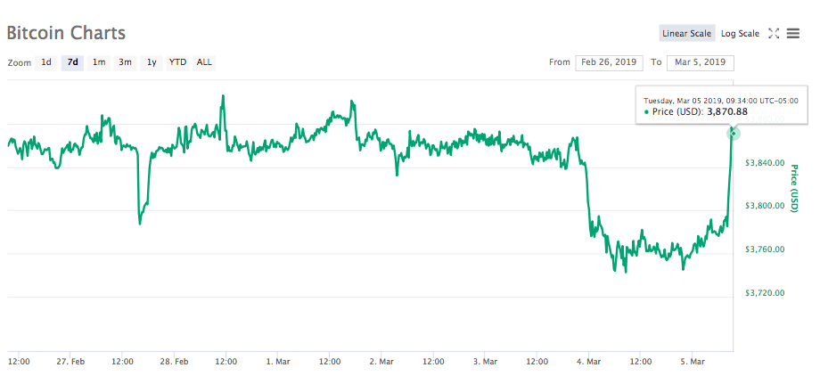 Bitcoin 7-day price chart. Source: CoinMarketCap