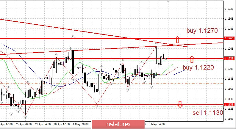 Burning forecast EURUSD 05/10/2019