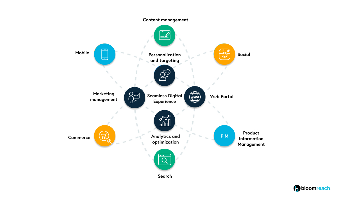 Why Youll Never Succeed at Digital Experience Platform Manufacturer