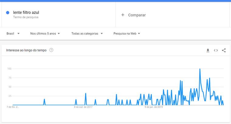 google trends para lente de filtro azul