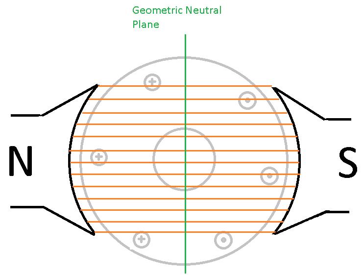The geometric neutral plane