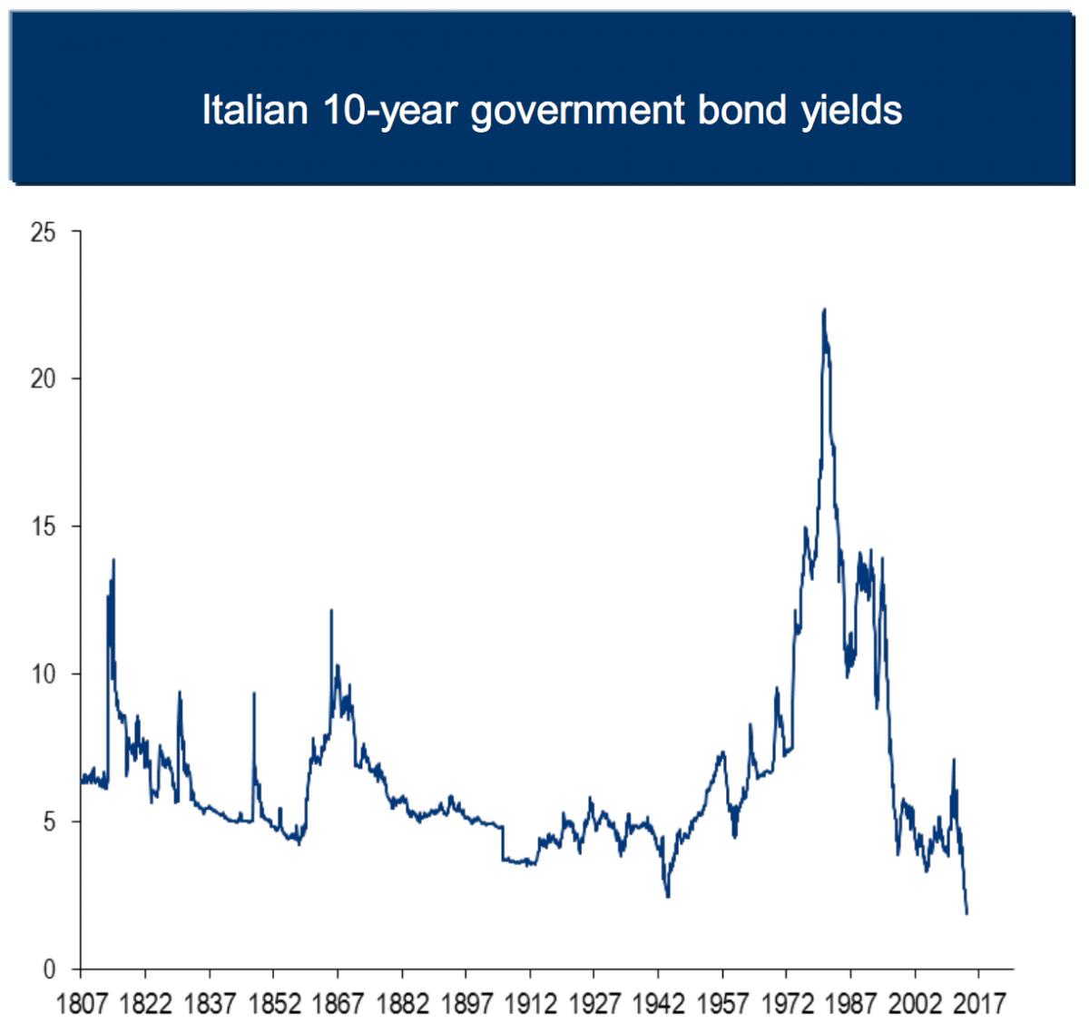 BAML Italy yields