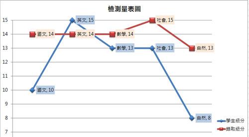 學科檢測量表