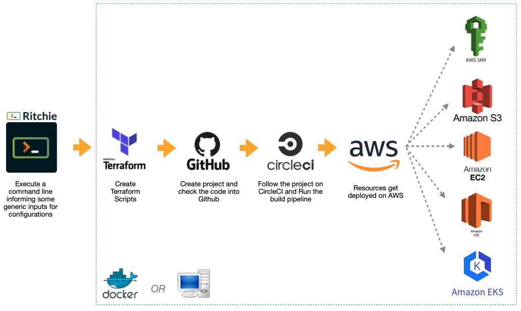 Objetivo para alcançar: Usar um comando do Ritchie CLI para realizar todas as configurações na AWS, no Github e no CircleCI, com o apoio do Terraform.
