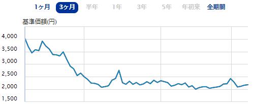 SBI-SBI 日本株3.8ベア