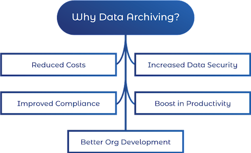Why Data Archival