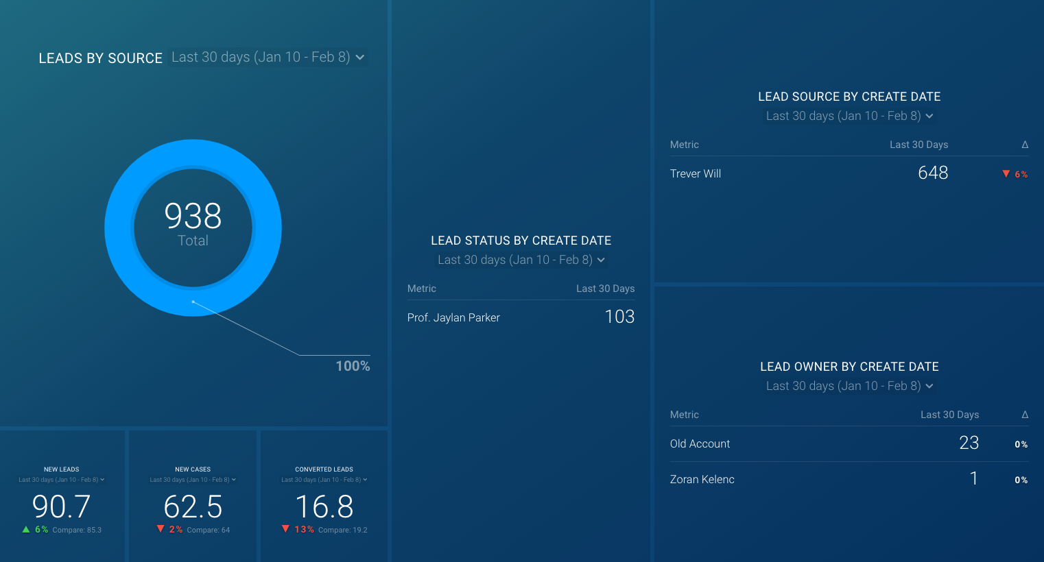 salesforce lead dashboard template