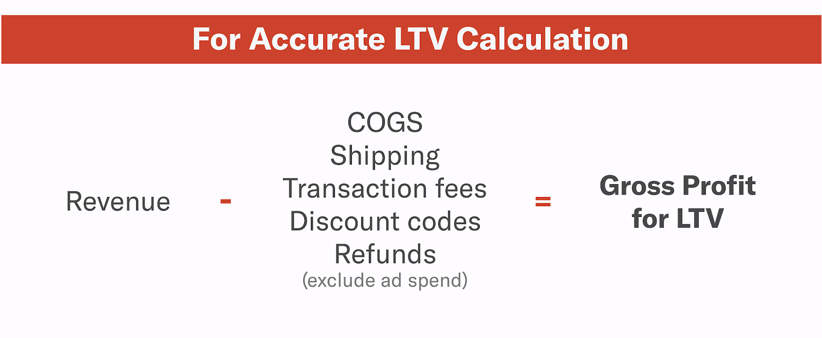 accurate gross profit calculation for LTV