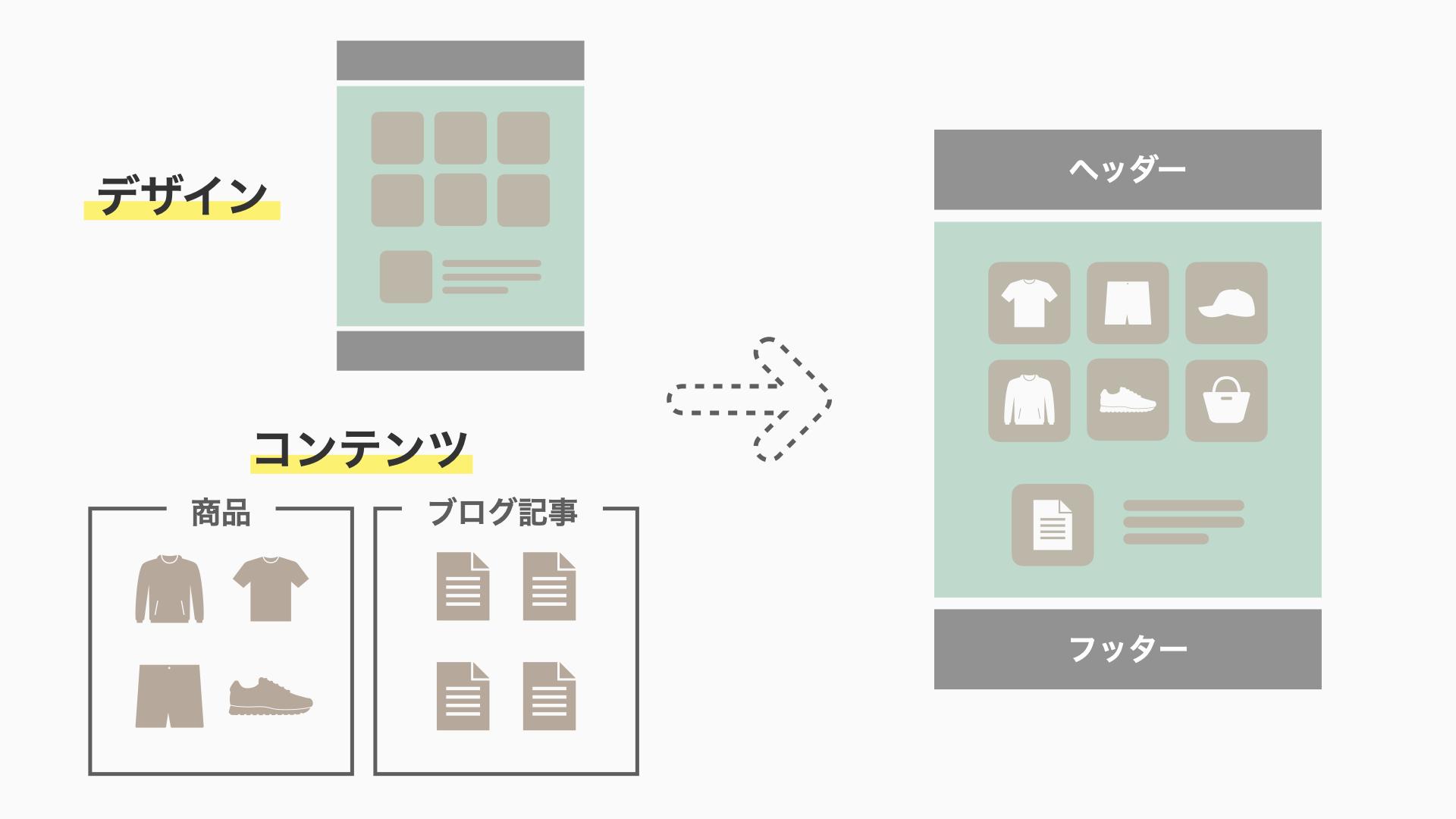 Shopifyはネットショップのデザインと、コンテンツ(商品データなど)が分離しており、ショップのデザインは同時に複数作成して管理することができます。そのため作成したすべてのデザインにあらかじめ登録した商品データなどのコンテンツを合わせて見比べることができます。