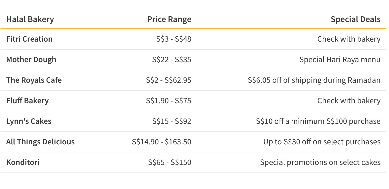 Table comparing price range and Hari Raya deals of seven halal bakeries