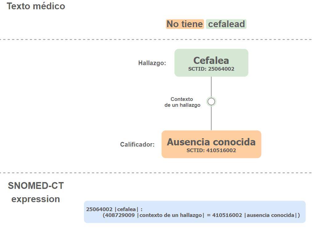 Ejemplo del procesamiento de un texto con una negación y faltas de ortografía.