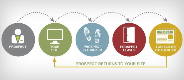Remarketing: lập kế hoạch marketing online cho sản phẩm