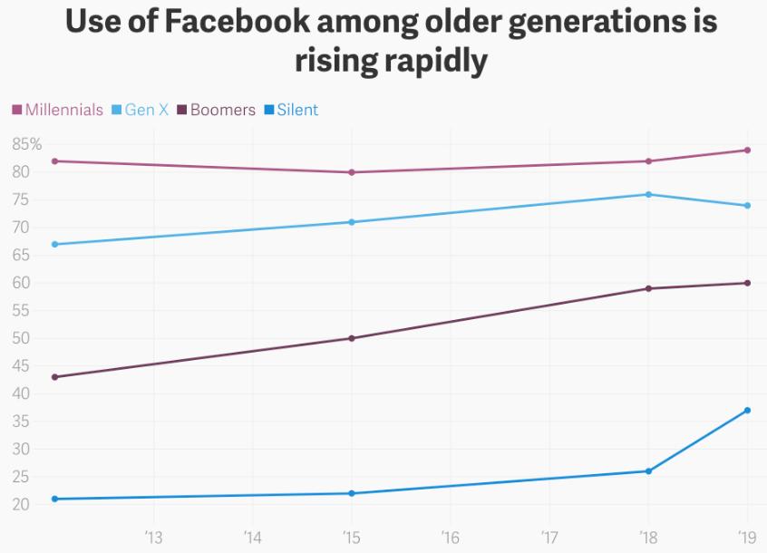 Instagram vs Facebook marketing statistics