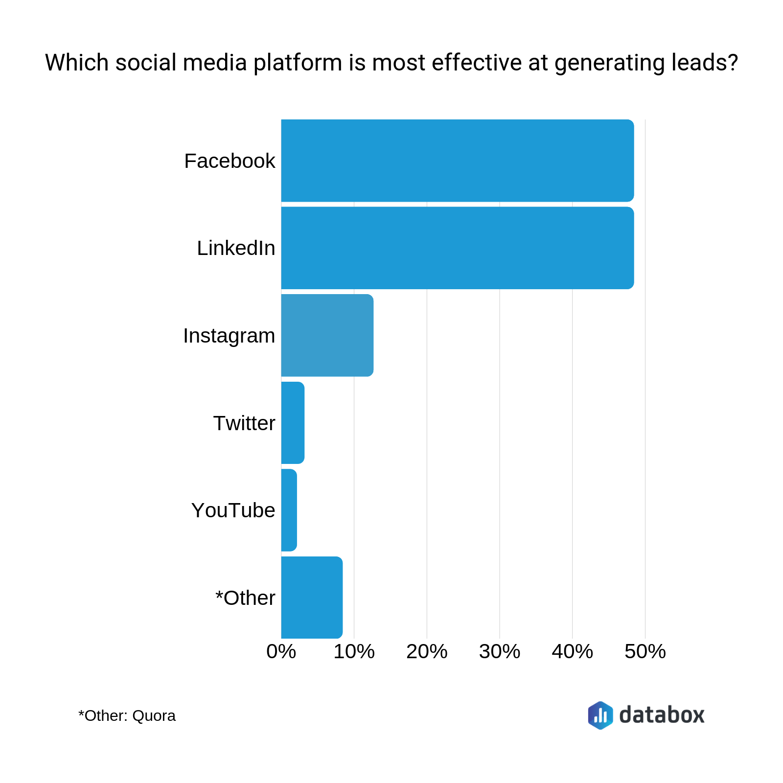 The 24 Social Media Metrics That 95 Marketers Agree You