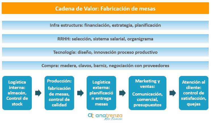 Ejemplo de la cadena de Valor de una empresa dedicada a la fabricación y venta de mesas de madera