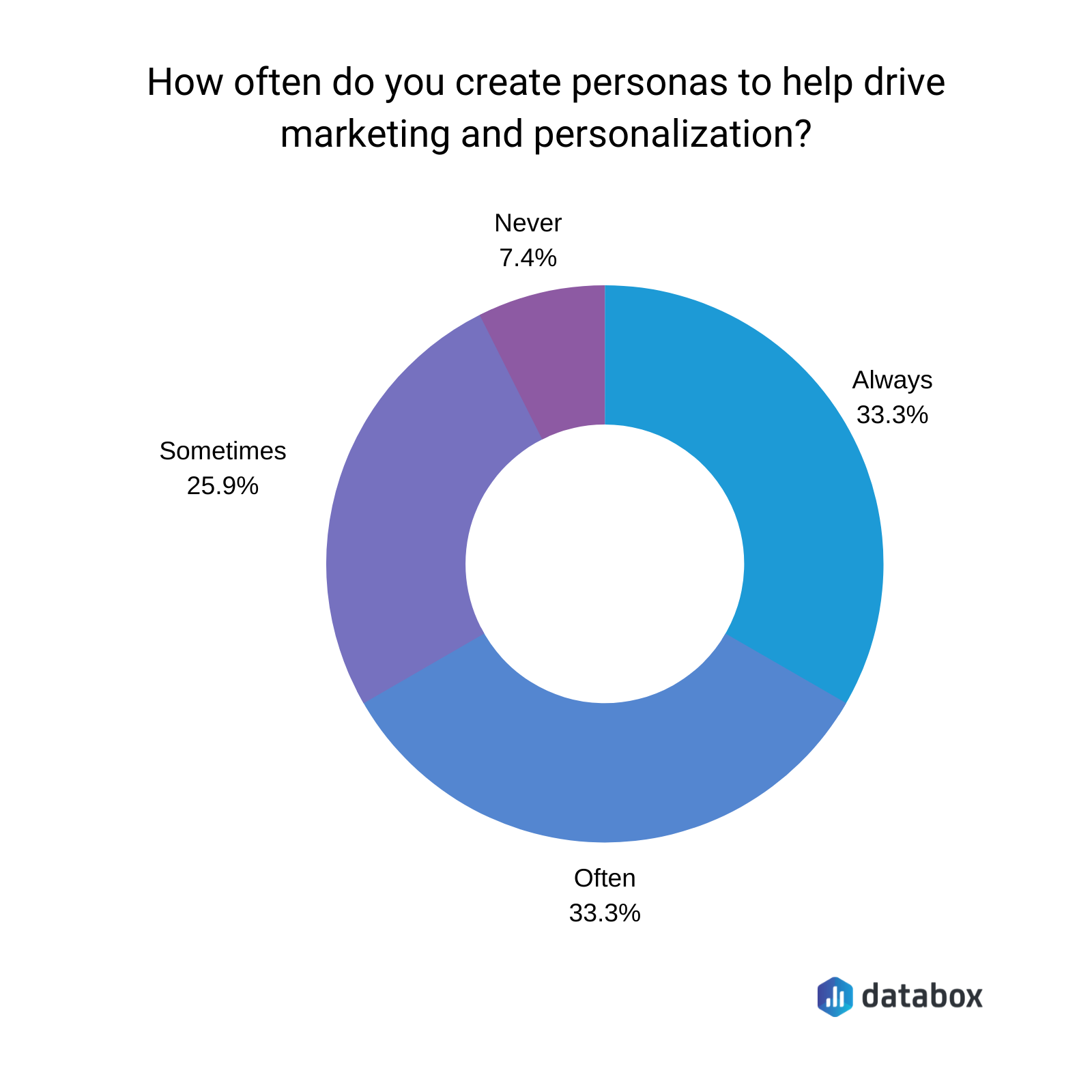 Turn Your Audience Insights Into Detailed Customer Personas