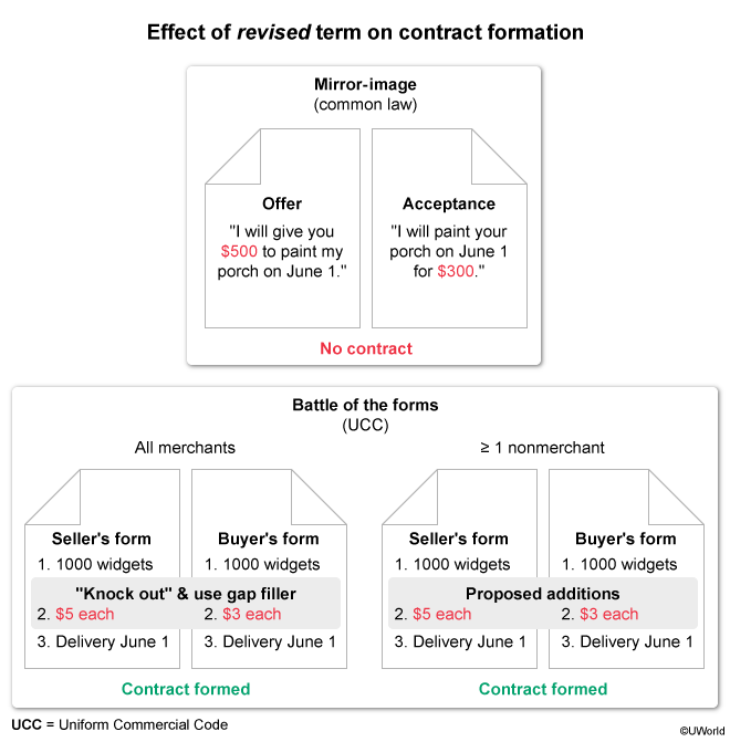 Effect of revised term on contract formation