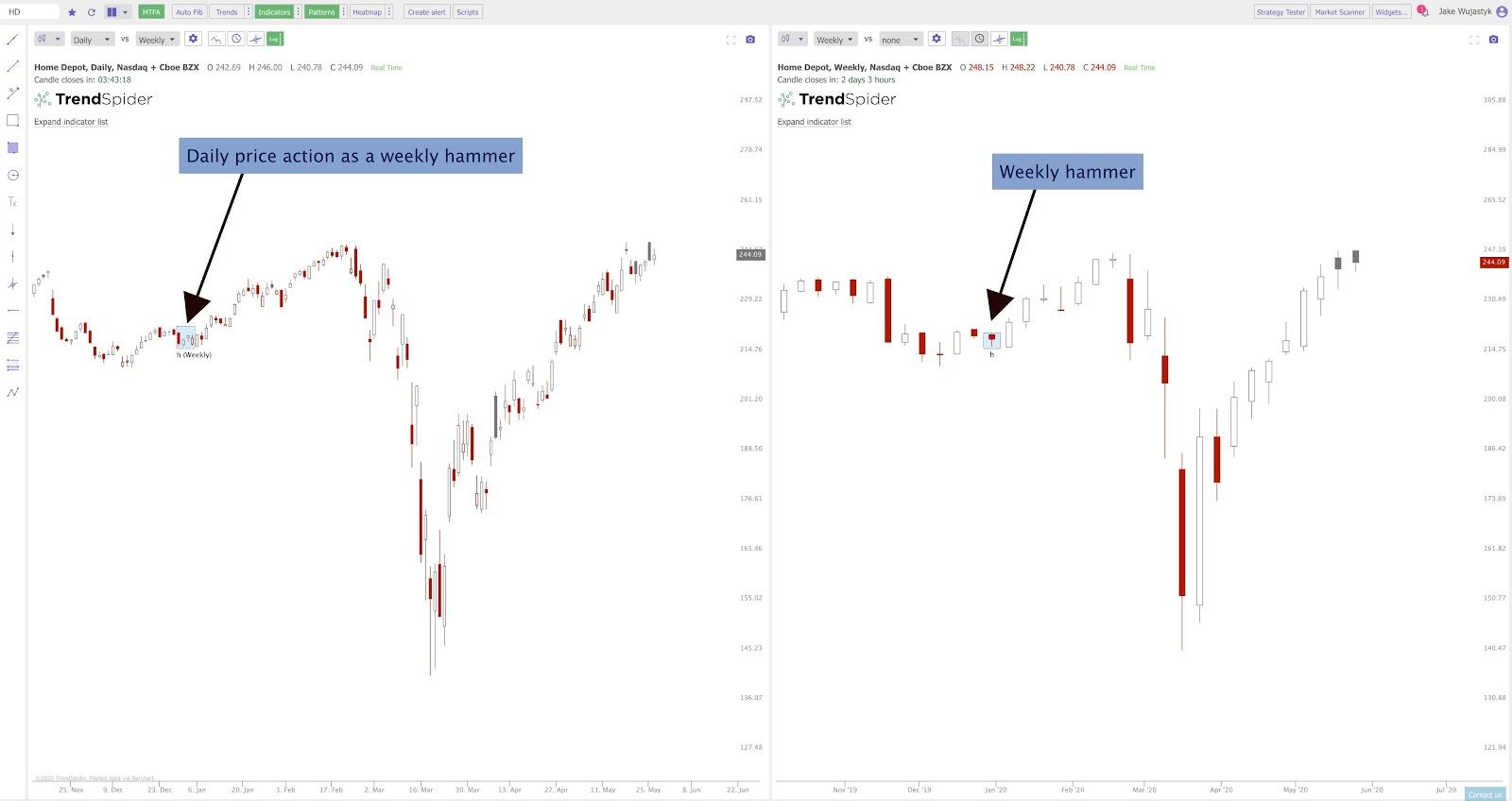 TrendSpider Tips and Tricks- timeframes