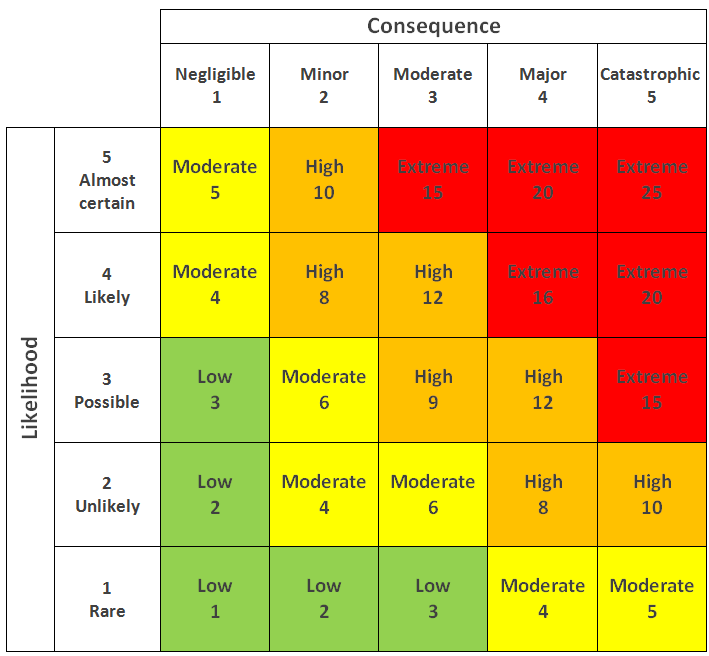 risk matrix for social media crisis management