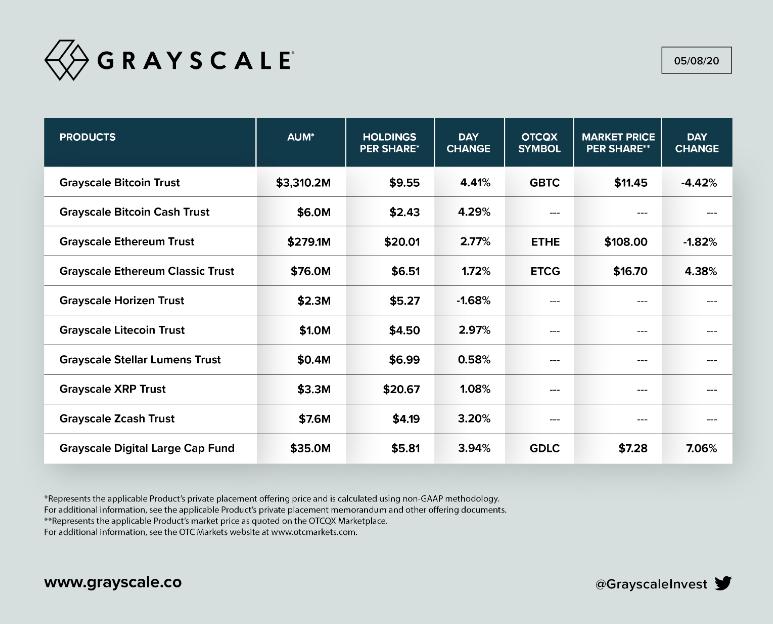 Activos netos bajo gestión de Grayscale, publicado el 8 de mayo de 2020. Fuente: Grayscale