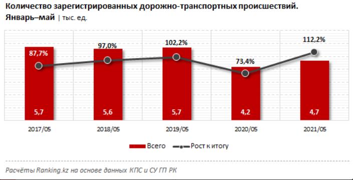 Число ДТП растёт в Казахстане
