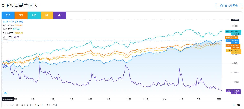 XLF、SPX、IXIC、DJI和VIX股價走勢比較