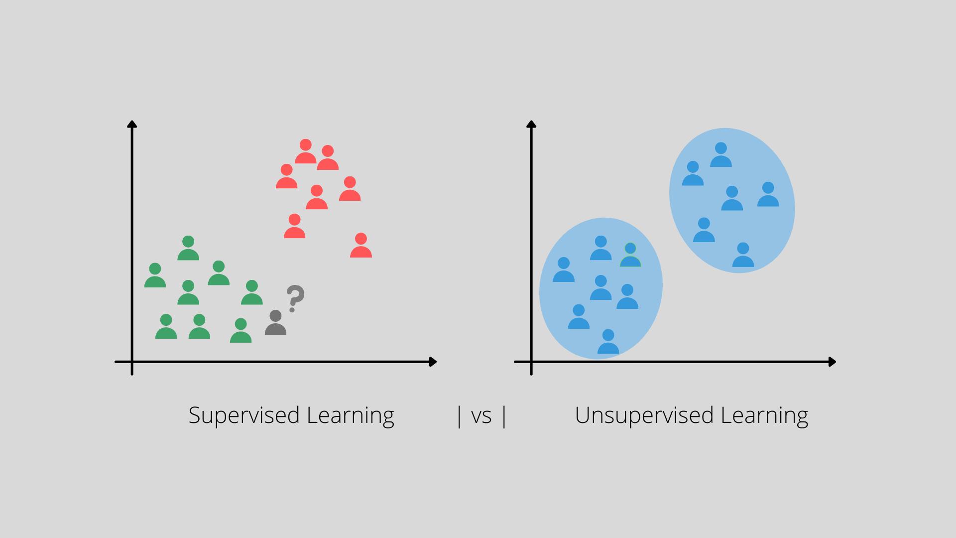 supervised learning unsupervised learning anti money laundering machine learning in anti-money laundering