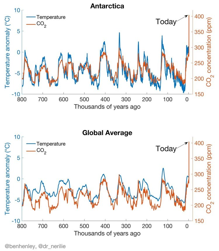 temperature and CO2
