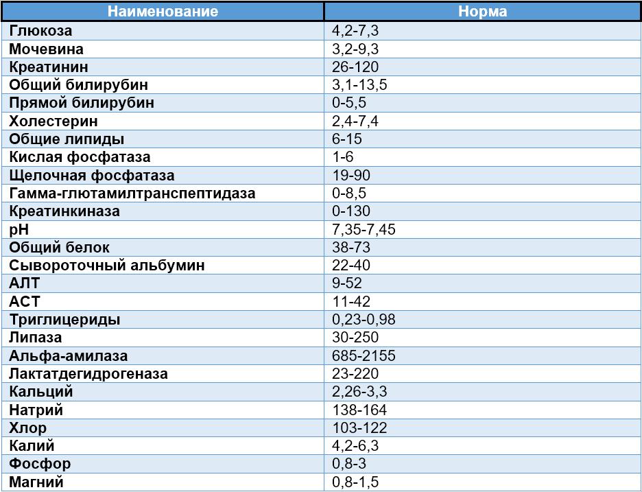 Анализов собак норм таблица крови у крови что это такое анализе gr