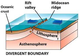 Image result for divergent tectonic plates