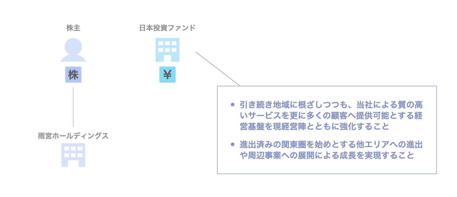 日本投資ファンドによる雨宮ホールディングスの投資事例:目的・背景