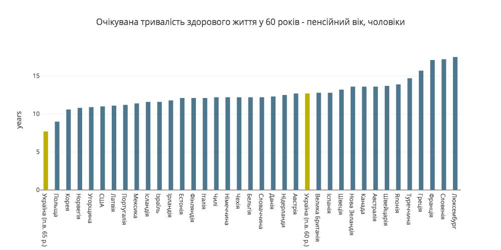 Чи доживають українці до пенсійного віку