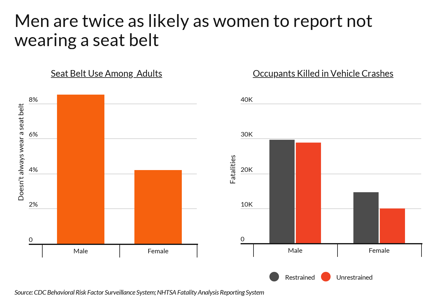 Bar graphs showing that men are twice as likely not to wear a seatbelt