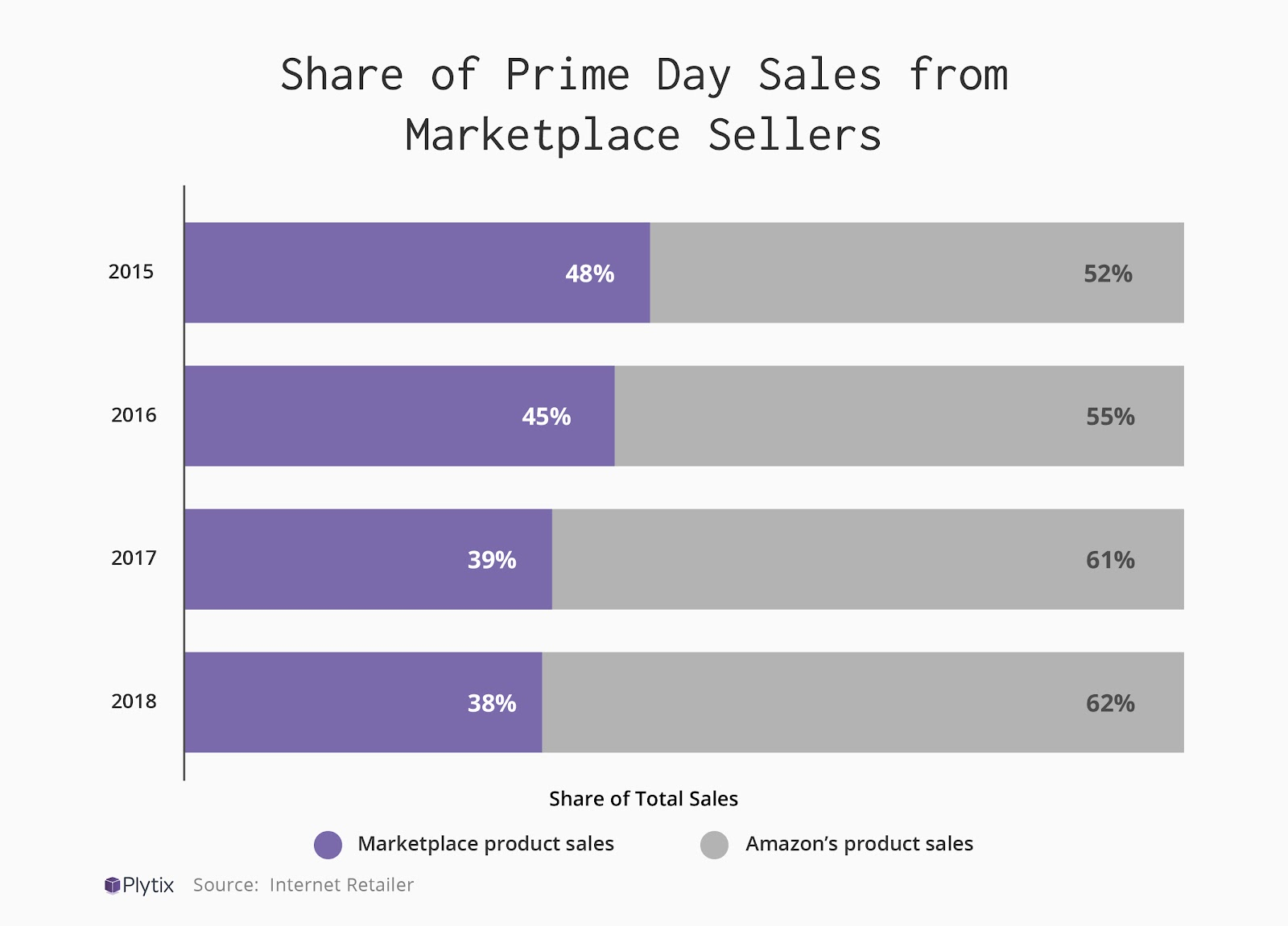 Over time, Amazon's own products have taken more of a share of the total sales and profit than marketplace products.