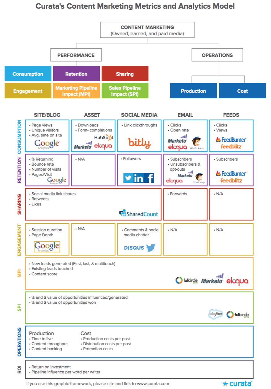 Curata's content marketing metrics and analytics model that they use to track leads and ROI.