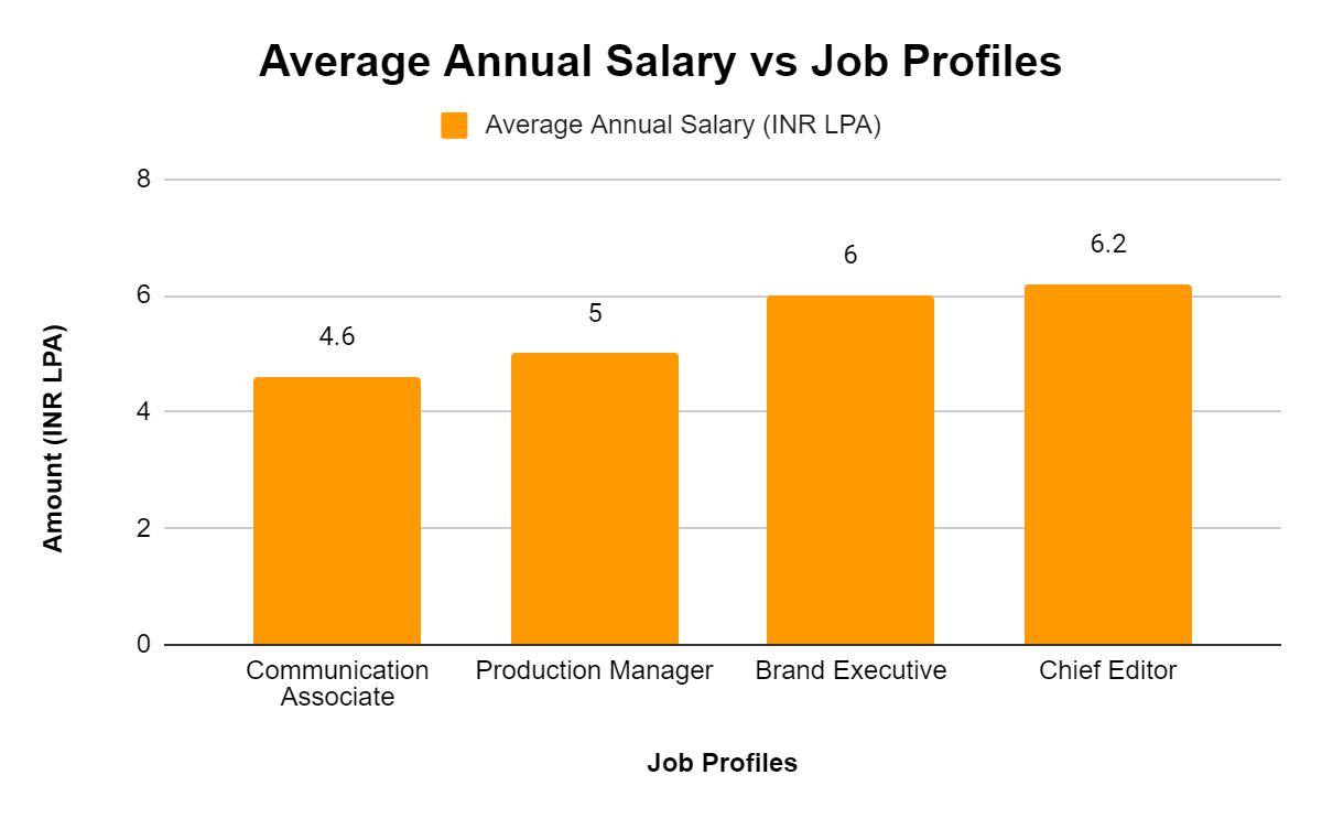 Average Annual Salary vs Job Profile