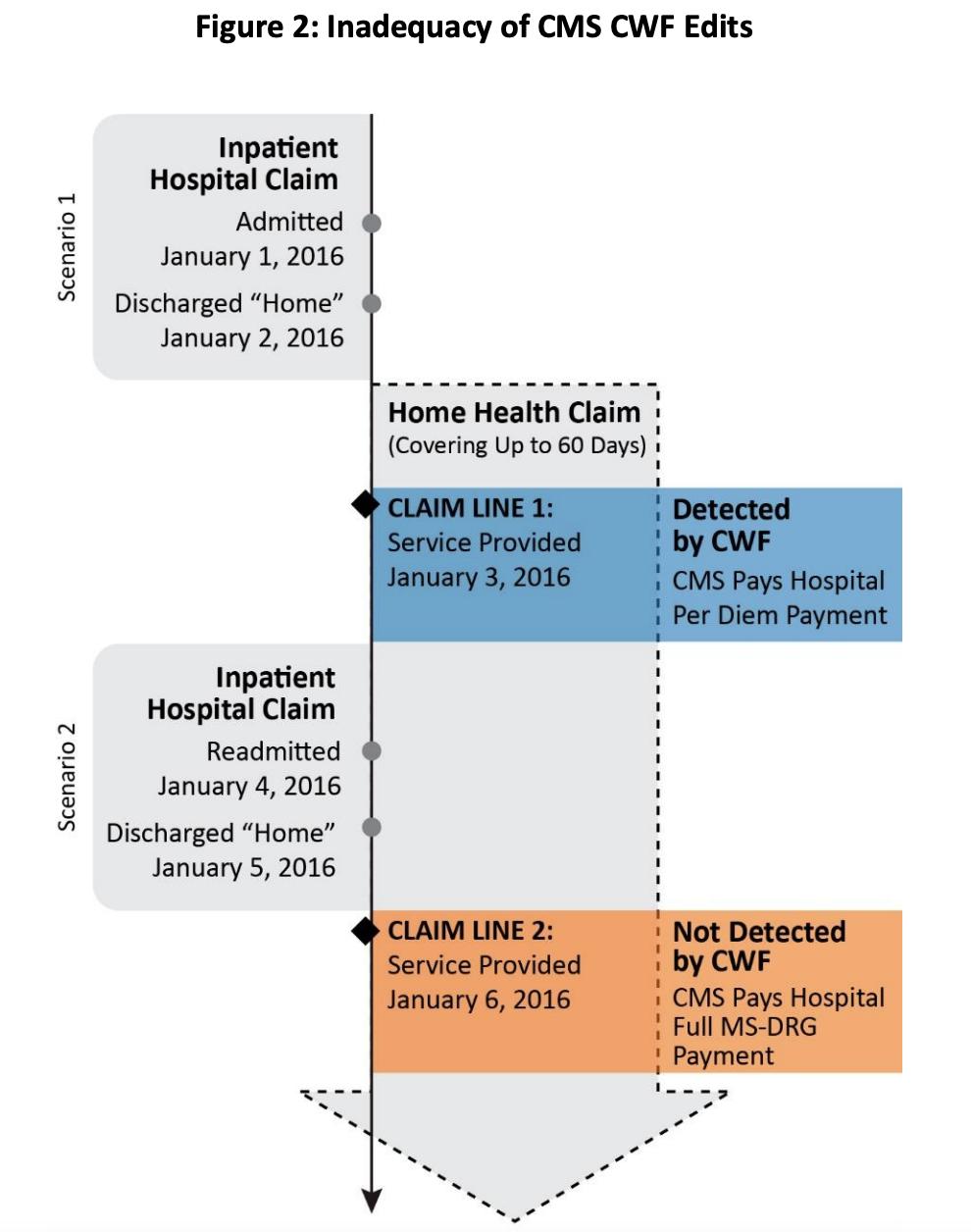 Hospital transfer drg revenue challenges | revenue intelligence with cloudmed solutions | cloudmed | 7lya50tlqkl53mng6vk12fvgvz2 tf6b0h9jk1w93rukc2uugn4nkbtodke02sfij8zjmq