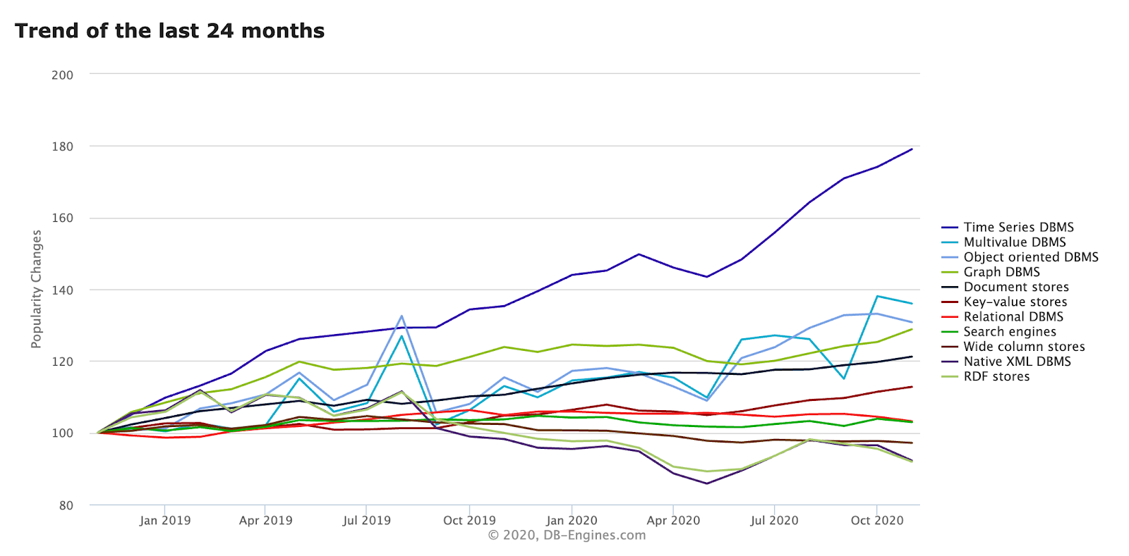 Time-series data, showing 24 month trend in DBMS popularity